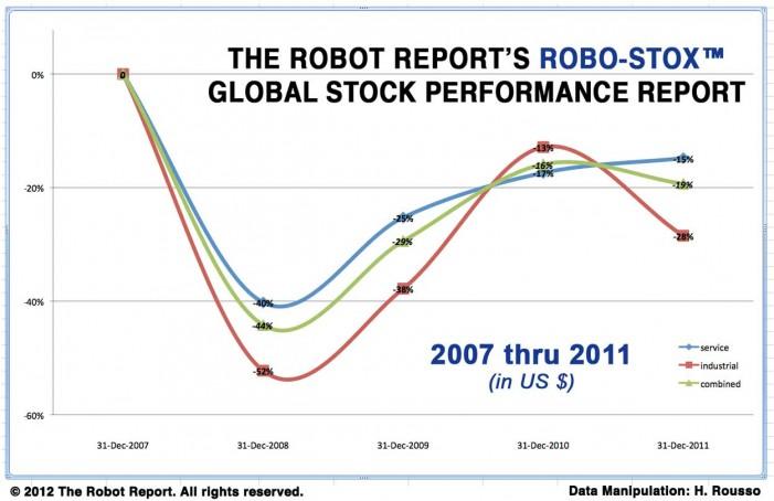 Robotics Industry Stock Performances