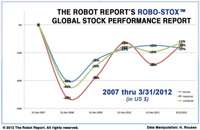 Robot Stock Selection