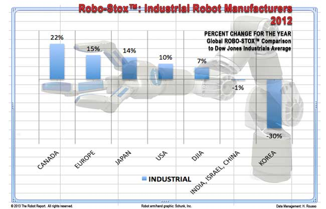 Robotics Industry in 2012