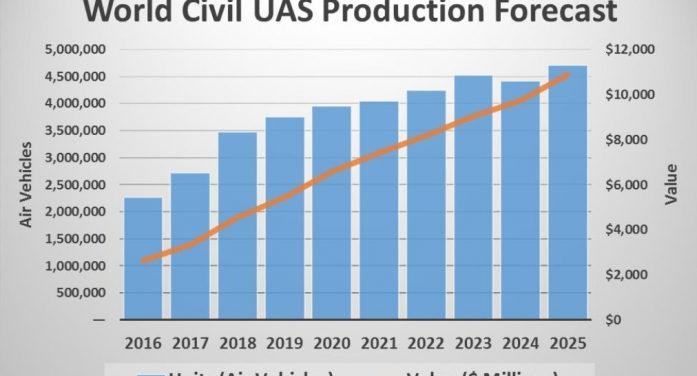Worldwide Civil UAS Production
