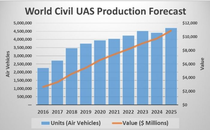 Worldwide Civil UAS Production