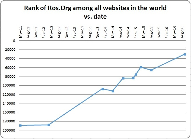 Robot Operating System (ROS) continues its growth