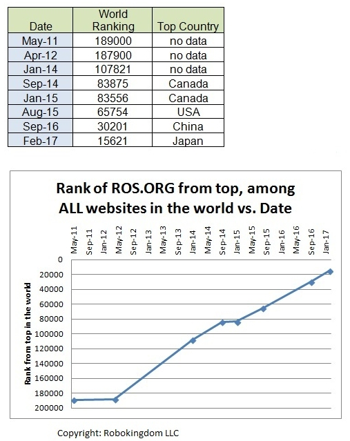 ROS keeps growing in use