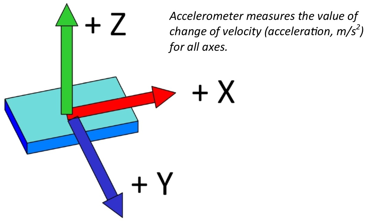 What is an accelerometer 20